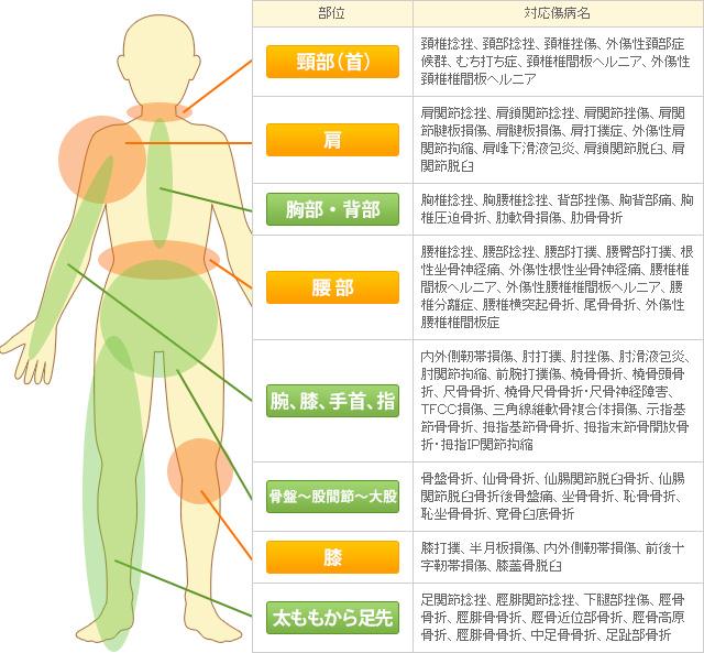交通事故の傷病表