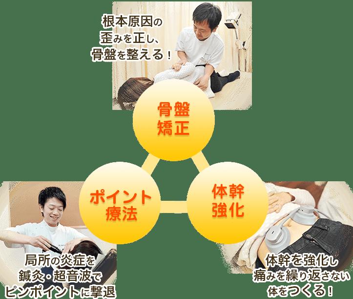 名古屋市昭和区曙のなごみ鍼灸接骨院吹上院の三つの施術
